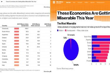 Feb 15 Bloomberg: Η Ελλάδα και η Τουρκία, μοιράζονται την 5η πιο «δυστυχή» οικονομία στον πλανήτη