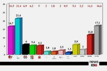 Δημοσκόπηση ΑLCO για το News 24/7: Στο 4,7% η διαφορά ΝΔ – ΣΥΡΙΖΑ